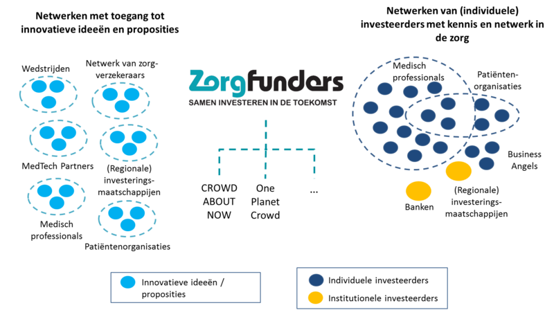 Concept zorgfunders